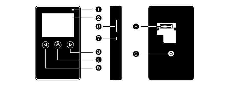 Системы контроля доступа 3